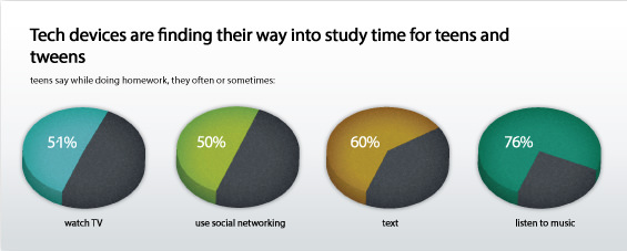 Devices and Teen Study Time Graphic